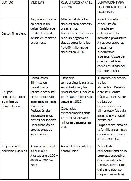 neoliberalismo-argentino-cuadro