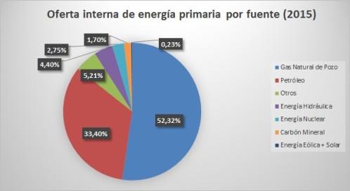 demanda-energetica-argentina-oetec