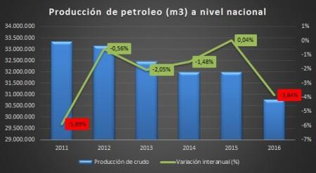 produccion-petroleo-en-mcubicos