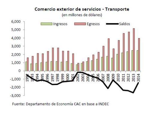 transporte-comercio-exterior-arg-cac