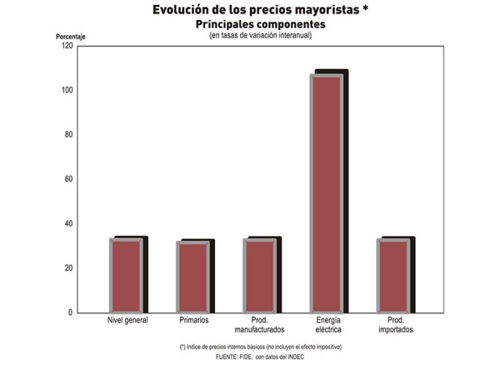 Precios Mayoristas - FIDE