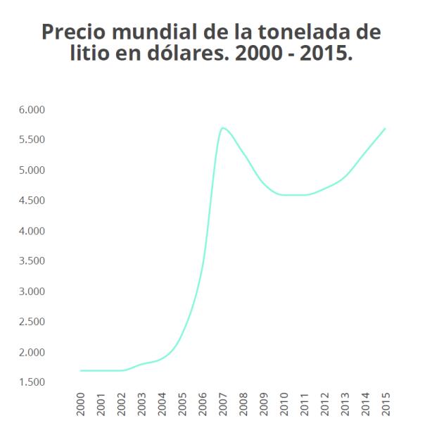 Precio promedio Tonelada Litio - RT