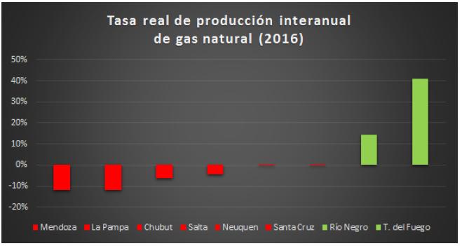 TREPI Gas a 2016