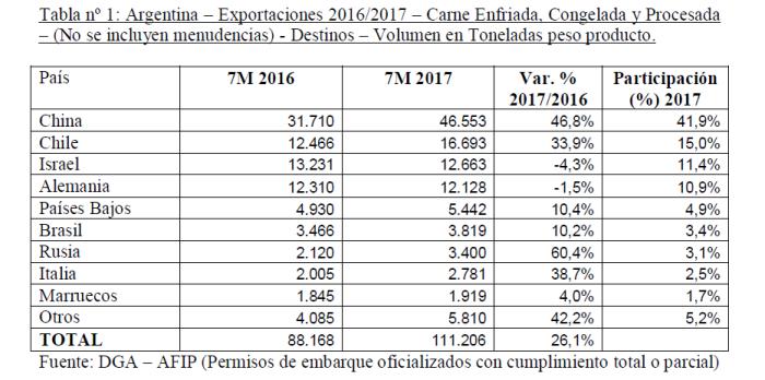 Exportaciones carne - IPCVA