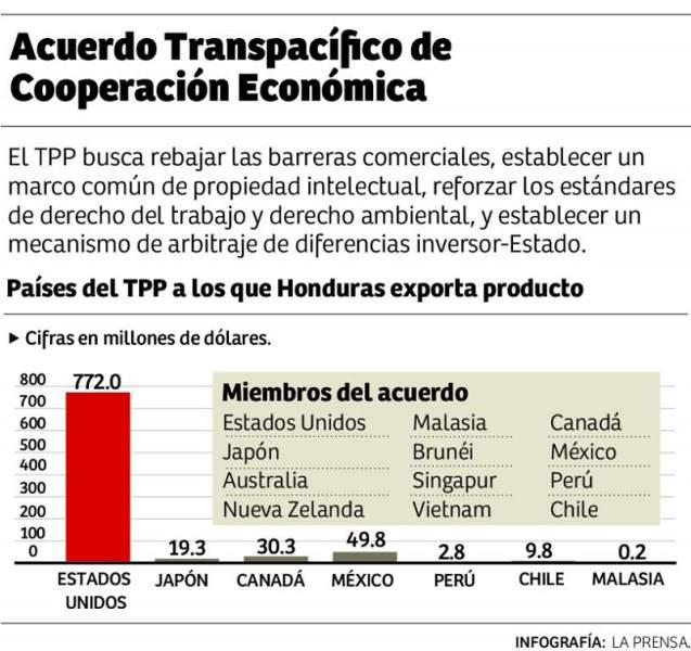 TPP infografía - La Prensa