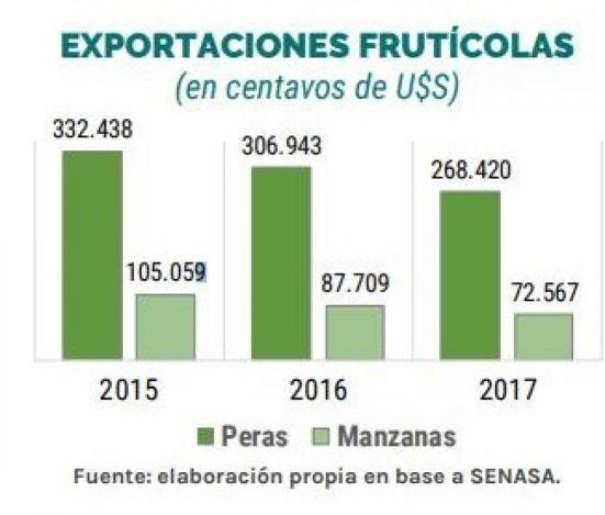 Exportaciones Frutas - UNDAV