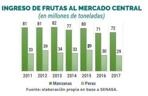 Mercado Central Fruta - UNDAV