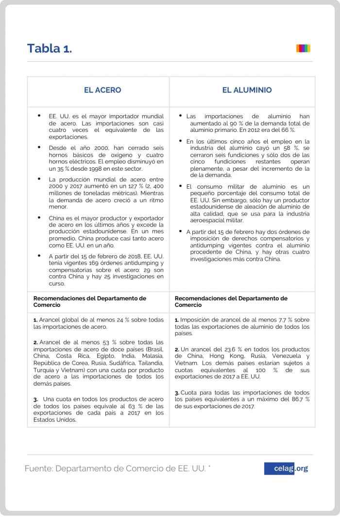 Cuadro eeuu-vs-china-recursos-america-latina - Fte. CELAG