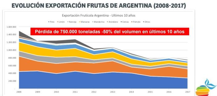 Frutas argentinas exportaciones - Fte. Bicho s de campo