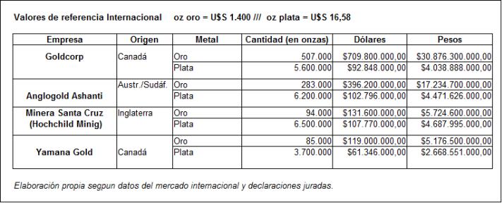 Oro y Plata Santa Cruz - Fte. Chasqui Federal